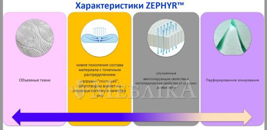 Ортопедичний матрац Zephyr Lazy Muss з масажним ефектом
